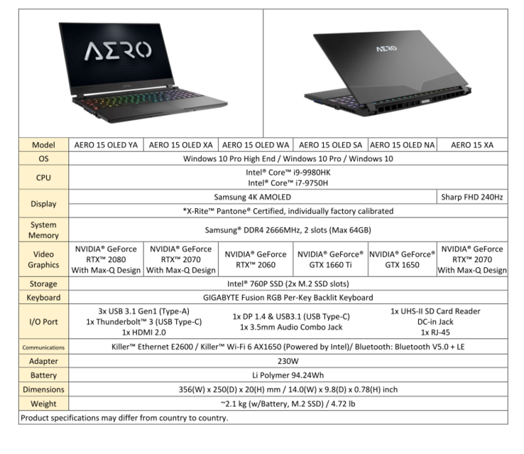 2019 Aero 15 specifications (Source: Gigabyte)