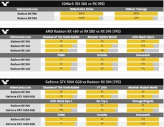 AMD Radeon RX 590 compared with the RX 480, RX 580, and GTX 1060. (Source: Videocardz)