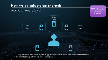 It then splits the components into respective feeds for each channel. (Slide courtesy: MSI)
