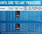 The elusive 10 nm Core i7-1068G7 will be Intel's short-term response to the impending 7 nm AMD Ryzen 7 4700U/4800U (Image source: Intel)