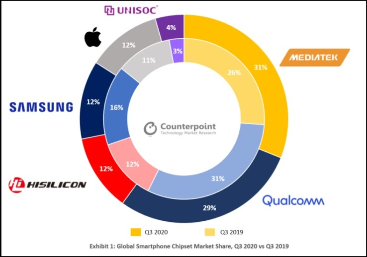 Chipset share for Q3 2020. (Image source: Counterpoint)
