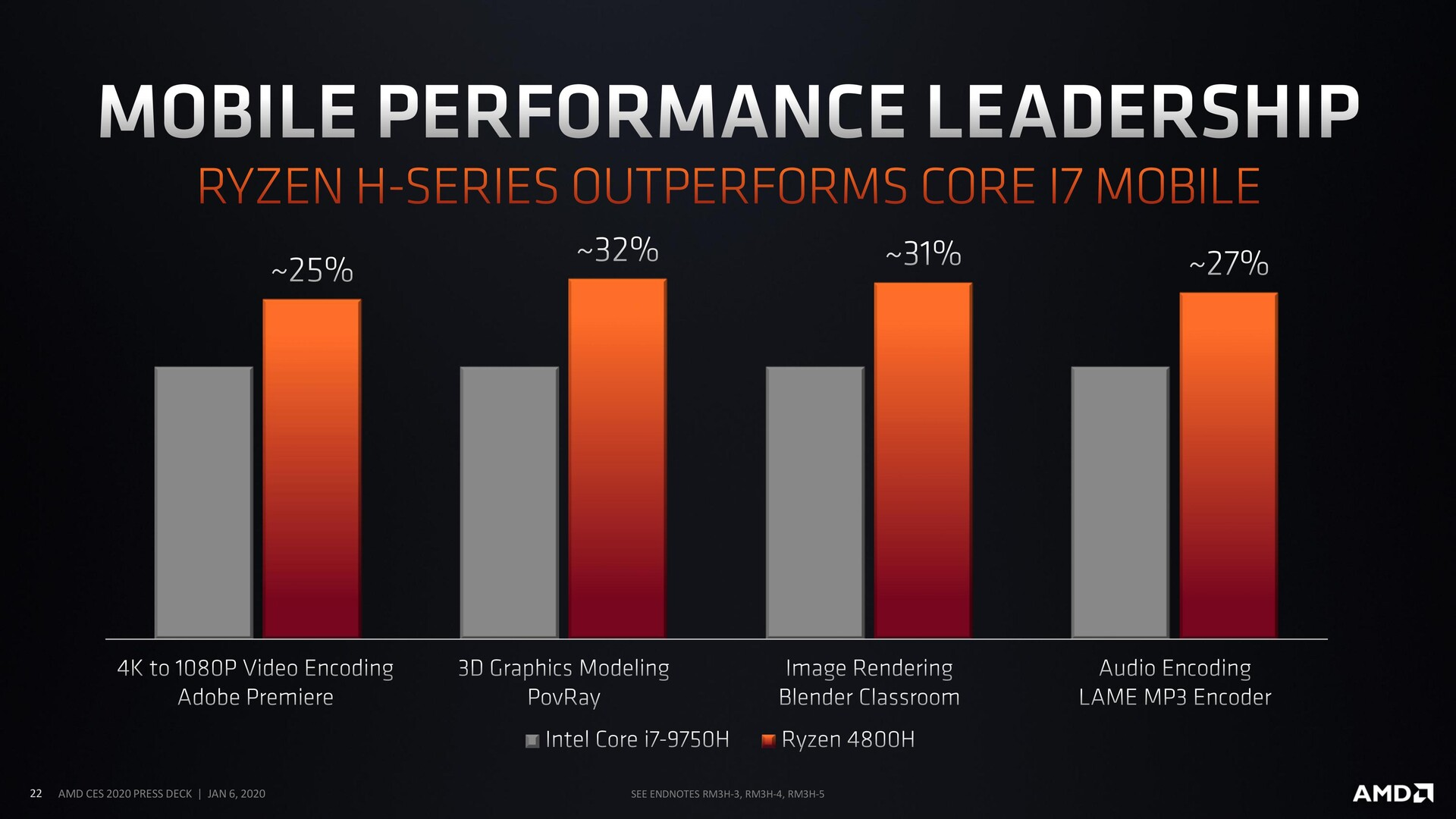 Updated Amd Ryzen Mobile 4000 U And H Series Apus Bring 7nm 8c 16t Goodness To Laptops First Benchmarks Show Amd Clobbering Intel Core I7 1065g7 And Core I7 9750h For Big Gains Notebookcheck Net News