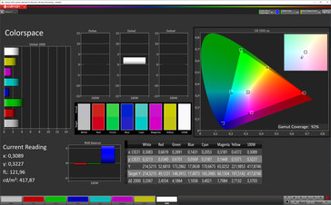 Color space (color mode vivid, color temperature standard, target color space P3)