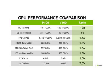 A comparison between the current P100 chips and the upcoming V100 GPU. (Source: Nvidia)