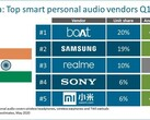 Realme's first quarter as a hearables brand went very well. (Source: Canalys)
