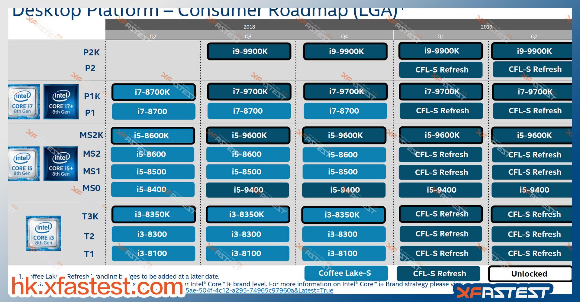 Fresh Leaks Confirm Intel Core I9-9900K, Core I7-9700K