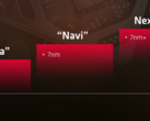 Navi and Next Gen were clearly separated in AMD's roadmap. (Image source: AnandTech)