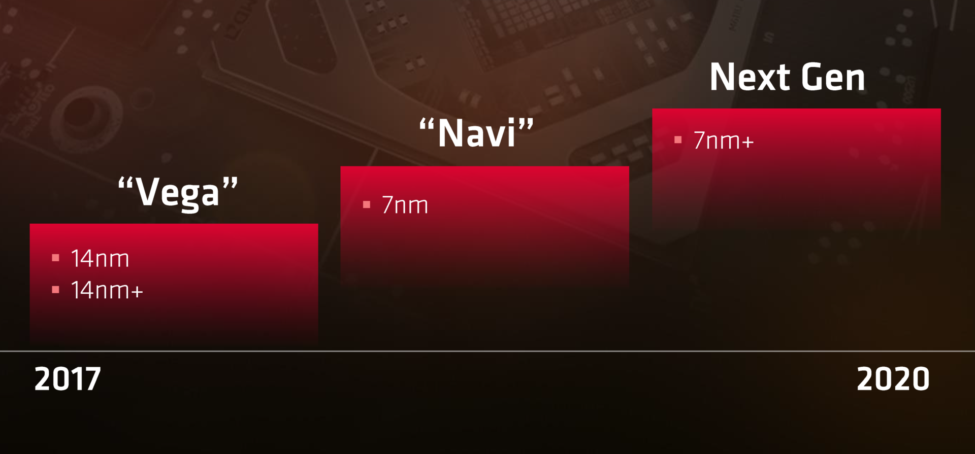 Driver code confirms AMD's Navi GPU series will be based on