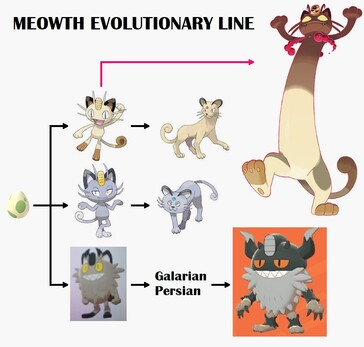 Meowth evolutions. (Image source: CentroLeaks)