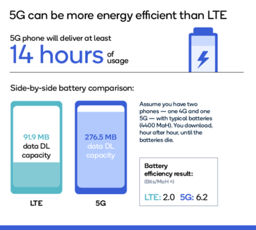 Some findings from the new SRG study. (Source: Qualcomm)
