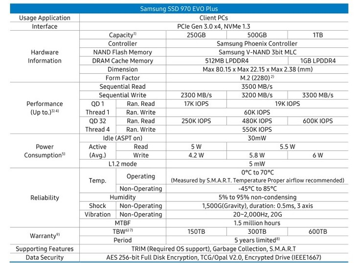 Technical specifications of the 970 Evo Plus