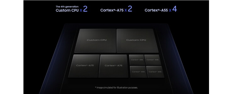 The two custom CPUs are similar to desktop PC CPU cores. (Source: Samsung)