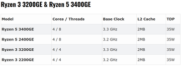 Ryzen GE-Series(Source: Tom's Hardware)