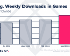 The average weekly gaming-app download counts shot up in 1Q2020. (Source: AppAnnie)