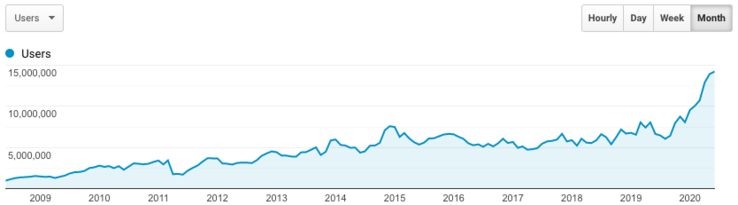 Users: Google Analytics long-term trend (all language sections except Polish)