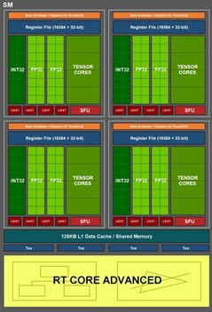 NVIDIA Ampere block diagram. (Image source: @CorgiKitty via Wccftech)