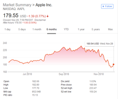 Apple's stock price has been on a rollercoaster this year. (Source: Google)