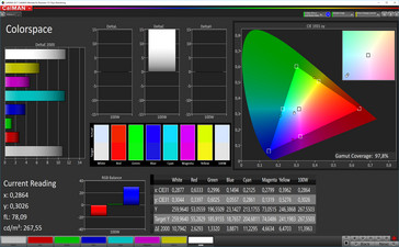 Color space coverage (color space: sRGB)