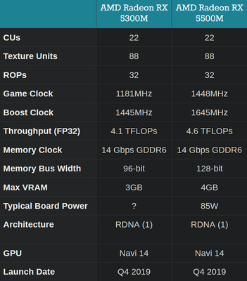 Spec comparison between the 5300M and the 5500M GPUs (Source: Anandtech)