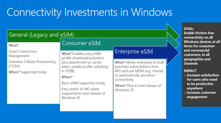 Leaked slide showing connectivity investments in upcoming Windows versions. (Source: WalkingCat on Twitter)