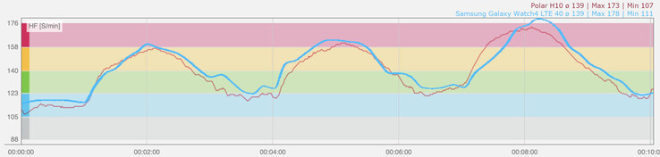 Heart rate measurement of the Galaxy Watch4 (blue) during interval training compared to the heart rate sensor H10 from Polar (red)