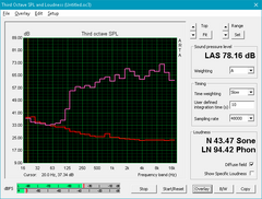 Inspiron 15 7567 (Red: System idle, Pink: Pink noise)