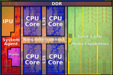 Annotated Kaby Lake-R layout (Source: WikiChips)