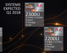 CES 2018 | AMD Introduces Ryzen 3 Mobile for Laptops as Entry-level APUs