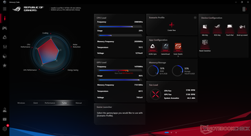 Armoury Crate stats when running Witcher 3 on Turbo Fan mode. GPU frequency drops to ~1300 MHz when in regular Performance mode