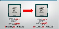 Upgraded CPUs (Image Source: Saraba1st)