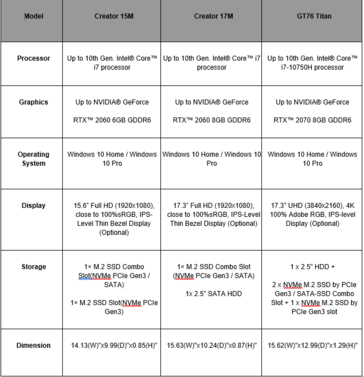 MSI Creator 15M, Creator 17M, and GT76 Titan specifications. (Source: MSI)