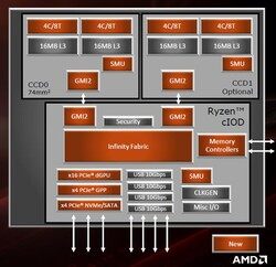 AMD Ryzen 9 3950X - Chip design (source: AMD)