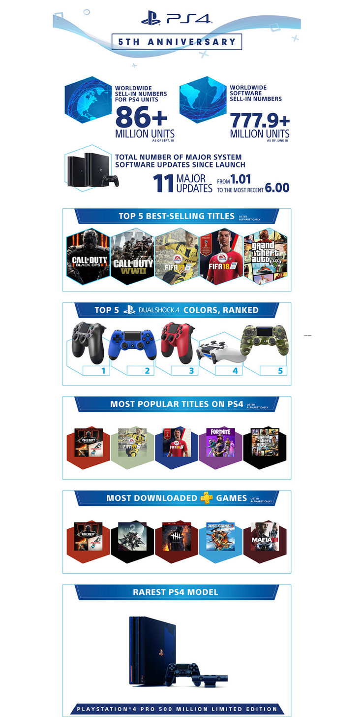 5th anniversary PS4 infographic (Source: Sony)