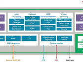 ARM Mali-C71 ISP for automotive applications