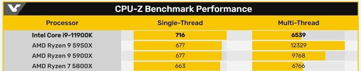 CPU-Z comparison. (Image source: VideoCardz)