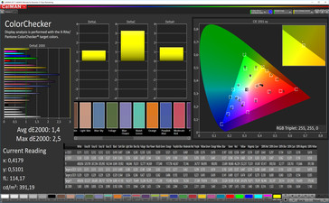 CalMAN: Color Accuracy – Natural profile