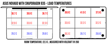 Temperatures under load. (Correction for Snapdragon 835. Source: Ultrabookreview)