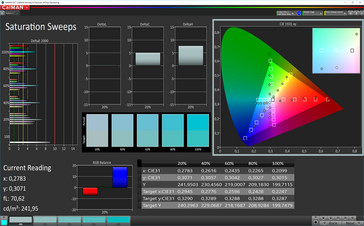 CalMAN: Colour Saturation – Profile: Standard, sRGB target color space
