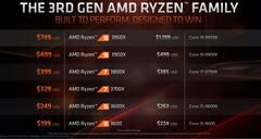 AMD Ryzen Threadripper 3960X. (Image source: AMD)