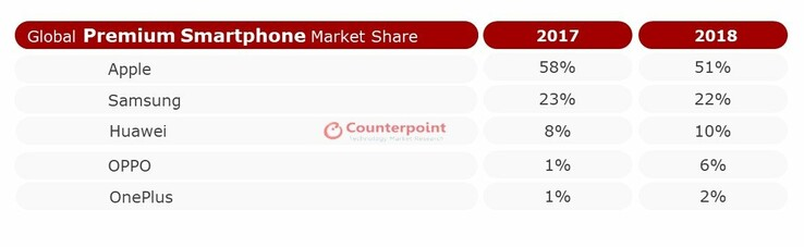 Counterpoint's top 5 premium smartphone-makers in 2018. (Source: Counterpoint Research)