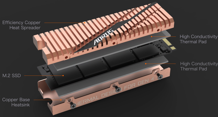 Copper heatsink structure (Source: Aorus)