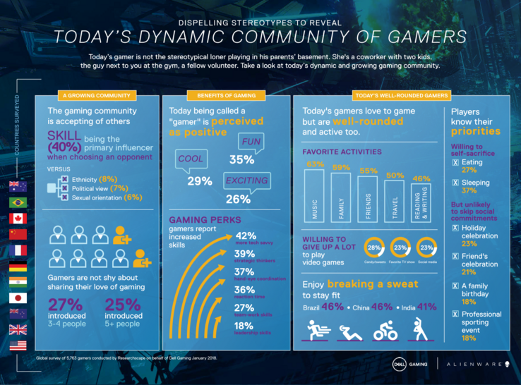Infographic detailing results of Dell's PC gaming survey. (Source: Dell)