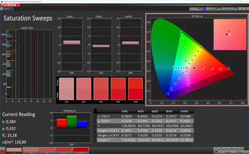 CalMAN color saturation (target color space P3), profile: cinema