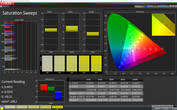 CalMAN: Colour Saturation – Vivid colour mode, standard white balance, DCI P3 target colour space
