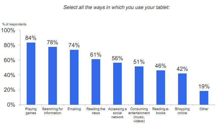 Results of a recent survey by AdMob, in which 1,430 tablet owners were asked about their tablet usage