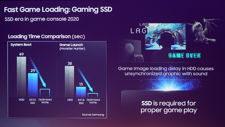 DualShock controller next to gamer suffering lag. (Image source: Samsung/Twitter/Daniel Ahmad)