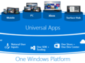 Apple is contemplating on an unified app development model similar to Microsoft's UWP. (Source: Microsoft)