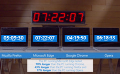 Microsoft Edge boasts longer battery life than Chrome or Firefox