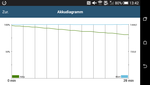 The performance remains stable even under load (GFXBench 3.0).