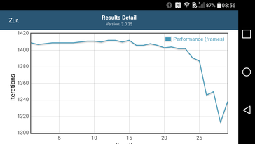 G4 (Performance over time)